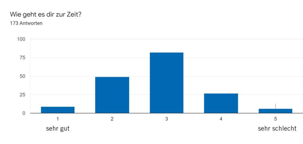 FoB-Umfrage_wie geht es dir