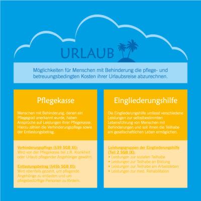 Infografik_Abrechnungsmöglichkeiten-Urlaub_Menschen-mit-Behinderung_Teil 1